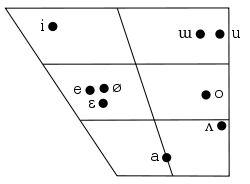 Korean phonology - Wikipedia, the free encyclopedia