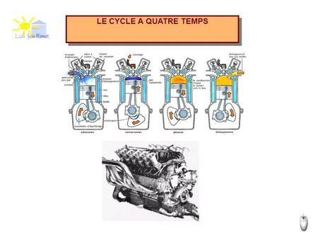 LE CYCLE A QUATRE TEMPS. PRINCIPE Suite Les moteurs à essence fonctionnent suivant un cycle à quatre temps défini en 1862 par l'ingénieur français « Beau.