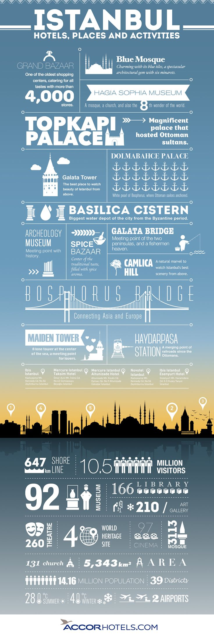 All facts you will never have thought about Istanbul. Have a look where people like to visit in Istanbul