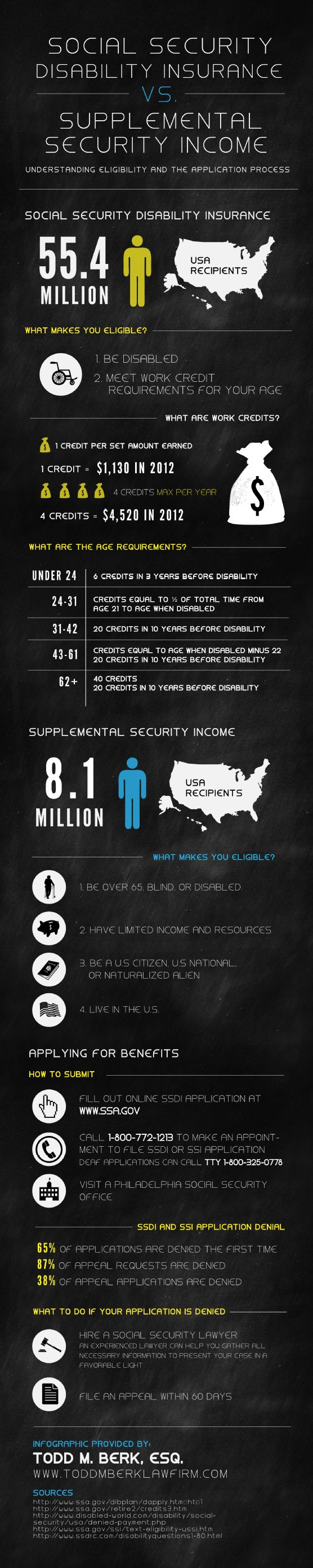 Social Security Disability Insurance vs. Supplemental Security Income