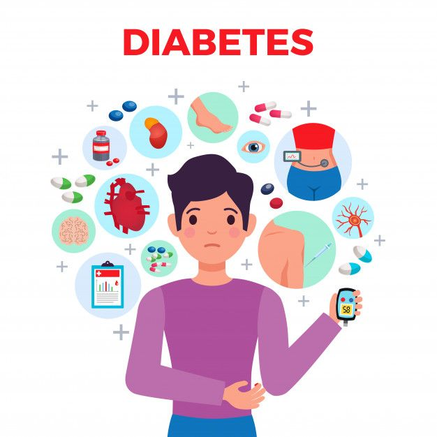 Baixe Composicao Plana De Diabetes Medica Com Sintomas Do Paciente Complicacoes Medidores De Acucar No Sangue Tratamentos E Medicamentos Gratuitamente In 2021 Diabetes Mellitus Diabetes Day Diabetes Mellitus Type 2
