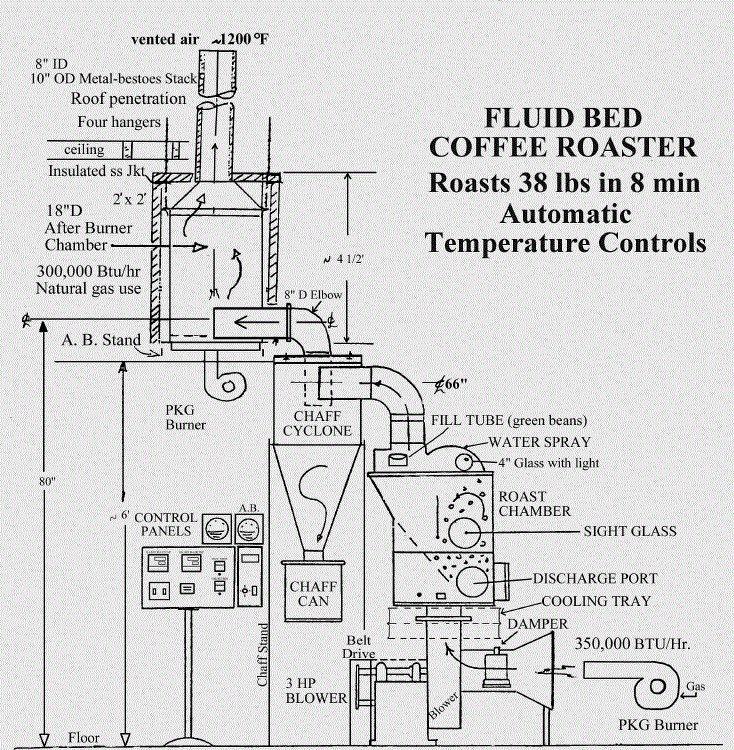 2613 best images about coffee roasters coffeeshop giesen toper probat kaffeer 214 ster