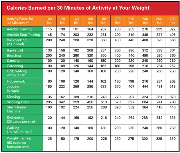 Calories burned per 30 mins of activity at your weight ...