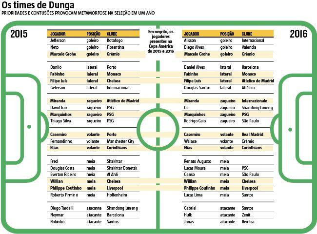 O problema é que as experiências de Dunga para a Olimpíada, somadas aos cortes, desfiguraram a Seleção que está nos Estados Unidos. Dos 23 jogadores que foram à Copa América do ano passado, no Chile, apenas nove vão participar da edição deste ano. (04/06/2016) #SeleçãoBrasileira #Dunga #Olimpíadas #JogosOlímpicos #Infográfico #Infografia #HojeEmDia