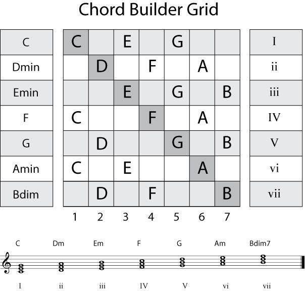184 best bass scales pattern chords images on pinterest. Black Bedroom Furniture Sets. Home Design Ideas