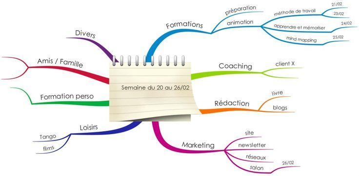 Mind Map planning
