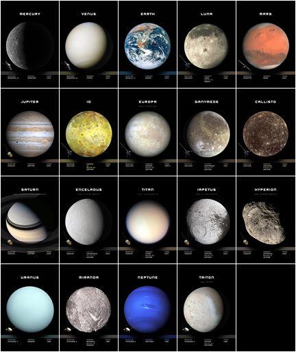Mercury, Venus, Earth, The Moon (Luna), Mars, Jupiter, Io, Europa, Ganymede, Callisto, Saturn, Enceladus, Titan, Iapetus, Hyperion, Uranus, Miranda, Neptune or Triton #Astronomy