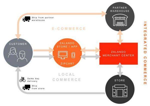 """Sortiment und Preis, sogar Inspiration und Personalisierung reichen immer seltener aus, um den Kunden an sich zu binden. Wer den Kunden halten will, muss flexibel überall zur gleichen Zeit sein und dem Konsumenten vernetzte Angebote machen. """"Integrated Commerce"""" nennt Zalando diese Verschmelzung der Kanäle, bei der der Webshop nur noch ein Kontaktpunkt, eine Einkaufsstation unter vielen ist. Denn alles dreht sich um den Kunden. Wer sich da bei der City-Logistik nicht schwindelig spielen…"""