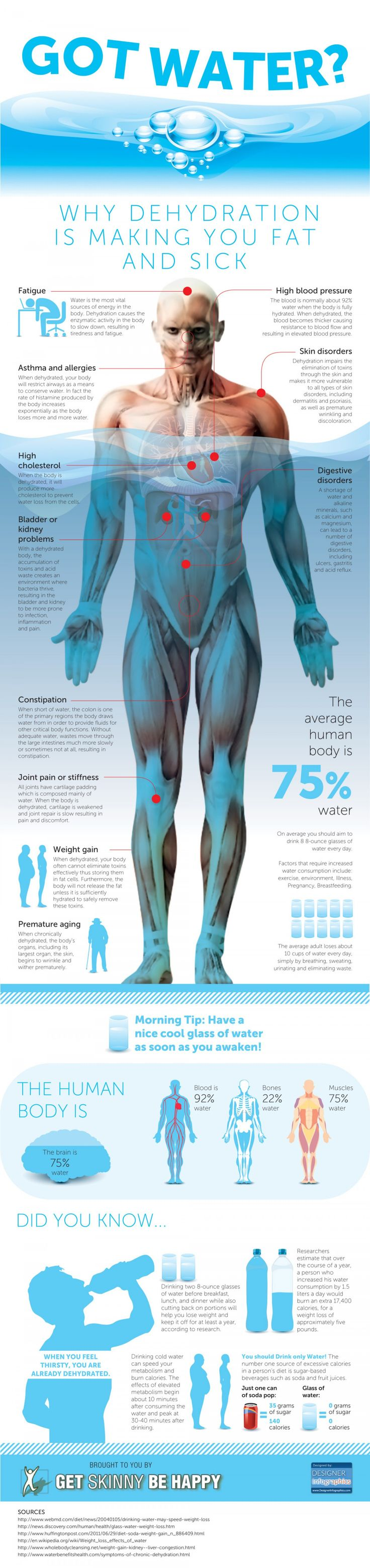Got Water? Infographic - Why Dehydration Is Making You Fat and Sick