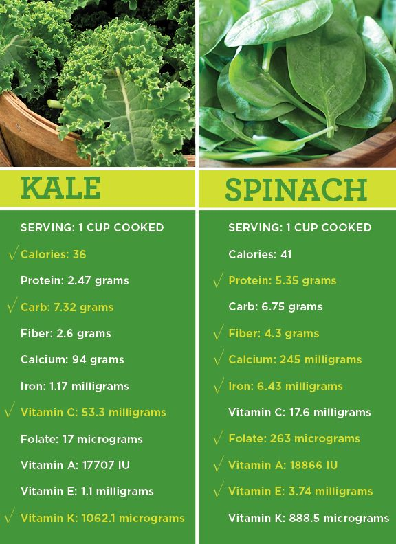 """For decades, spinach has ruled over all green leafy veggies as the gold standard of """"good-for-you"""" food. But in recent years, there's been a hot new challenger to the throne: kale. Its status as a superfood has made it the trendiest vegetable at restaurants, farmers markets and grocery stores."""
