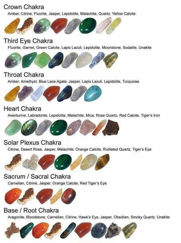 Chakra & Stones to help the chakras chart.✨