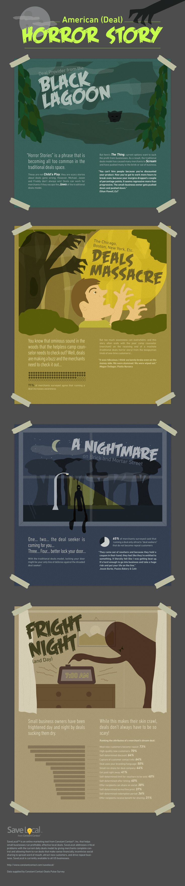 17 best images about infographics halloween scary for merchants running daily deals can be mighty scary here s an infographic from constant contact that shows what can go wrong daily deals for us