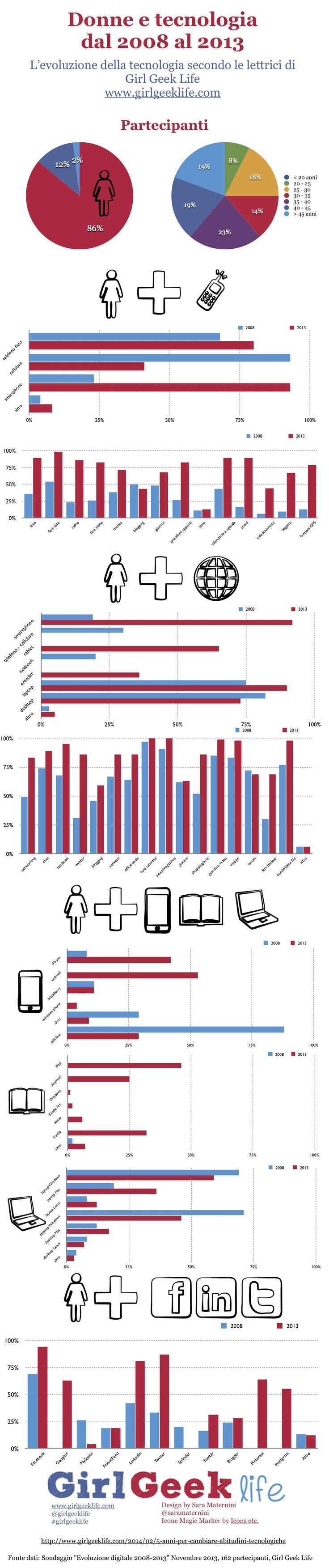 5 anni per cambiare abitudini tecnologiche http://www.girlgeeklife.com/2014/02/5-anni-per-cambiare-abitudini-tecnologiche/