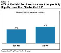47% of iPad mini sales to new customers, cannibalization concerns called 'overblown'
