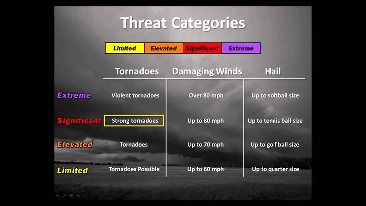 awesome Severe Weather Graphics