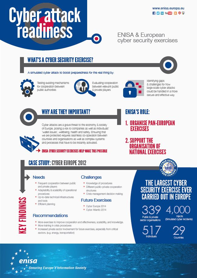 ENISA and European Cyber Security Exercises