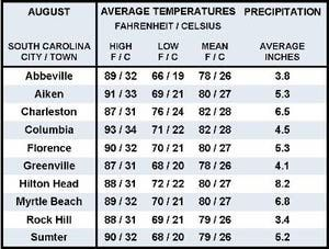 August Weather in the Southeast U.S.: South Carolina - August Weather Table