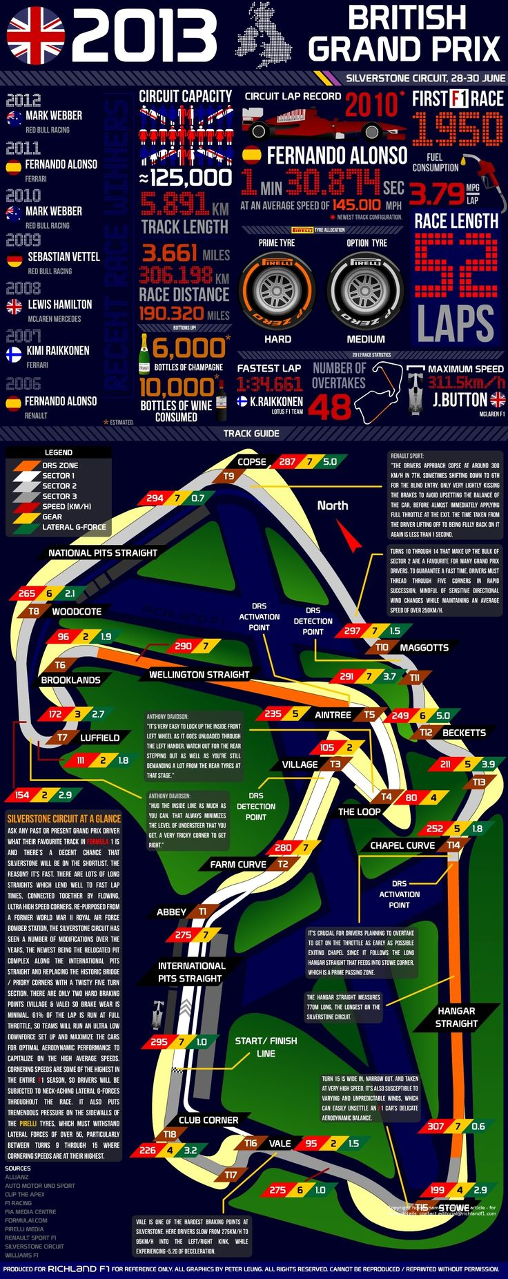 2013 British Grand Prix- Facts and Figures #F1