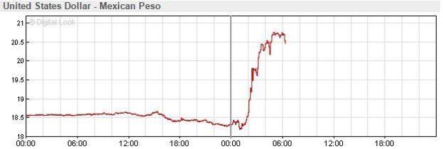 USD to Peso graph