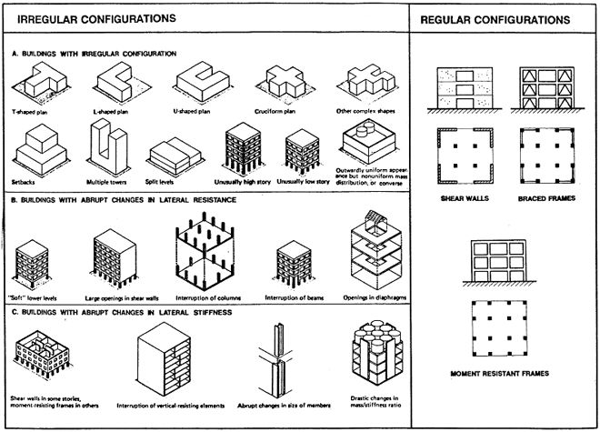 22 best STRUCTURAL IRREGULARITIES images on Pinterest