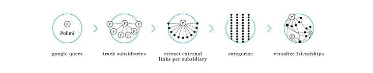 threeP - Data Visualization and Corporate Identity on Behance