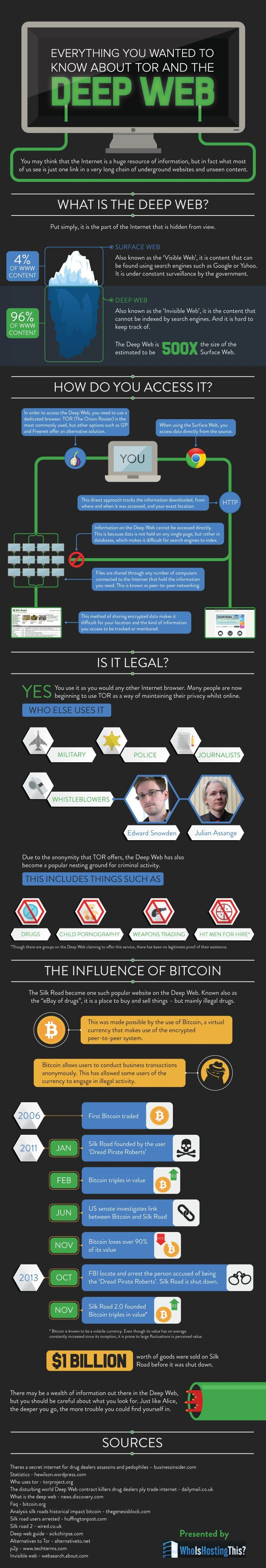 Everything You Wanted To Know About TOR And The Deep Web #Infographic #Internet #TOR: