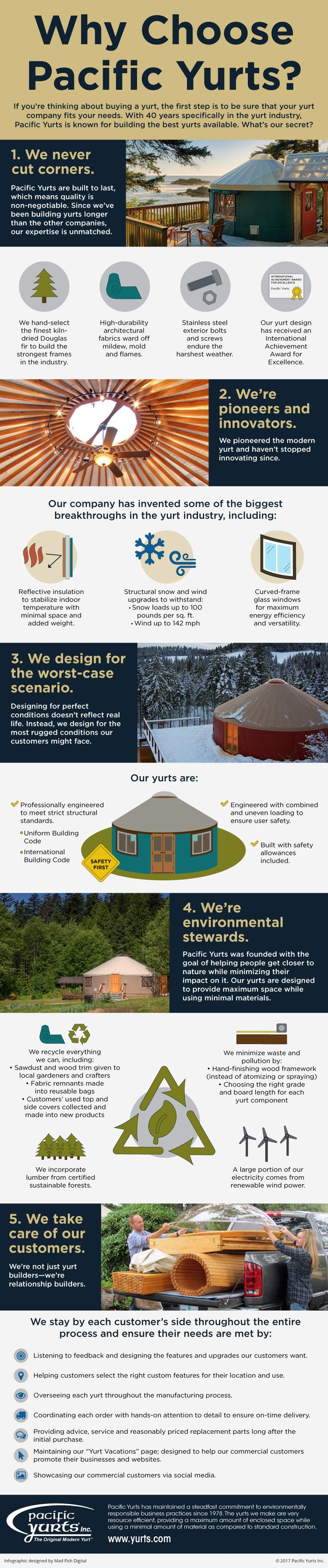 Why Choose Pacific Yurts? Download our infographic to learn more.