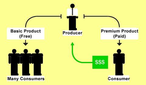 ¿Qué es el #freemium? #modelos de #negocio