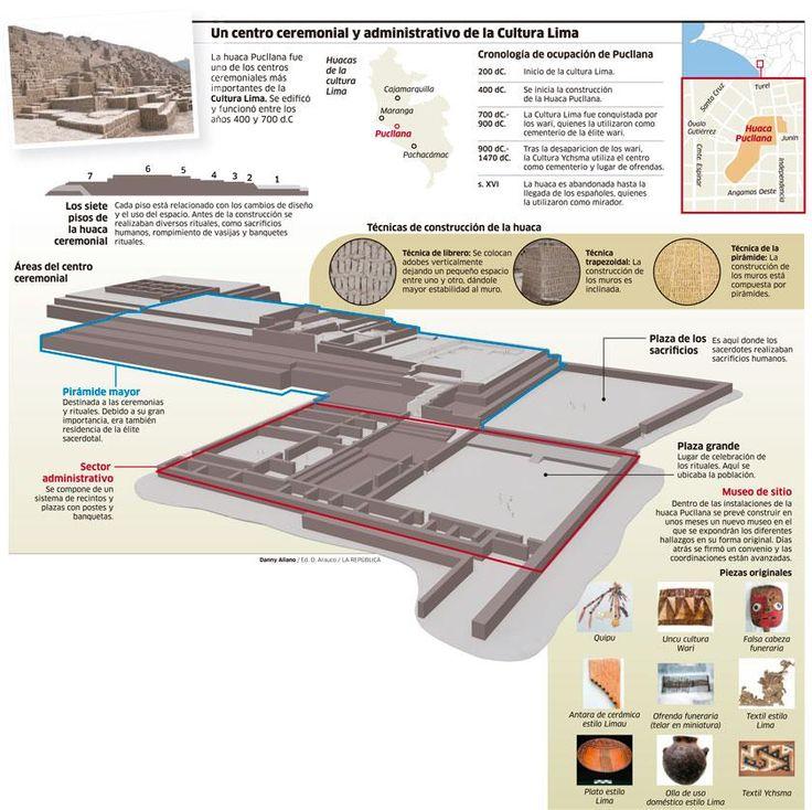 UN centro ceremonial y administrativo de la Cultura Lima