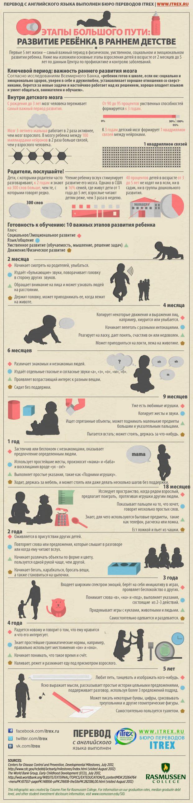 Вы уже читали нашу инструкцию по пользованию ребенком. Сегодня мы перевели инфографику об основных вехах развития детей. Хотя это, конечно, не четкие сроки, у всех всё по-разному происходит. А вы знаете во сколько вы пошли и сказали первое слово?