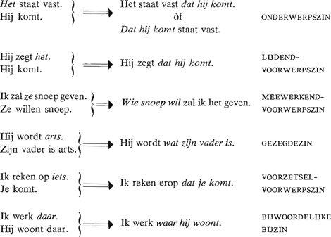 Samengestelde zinnen