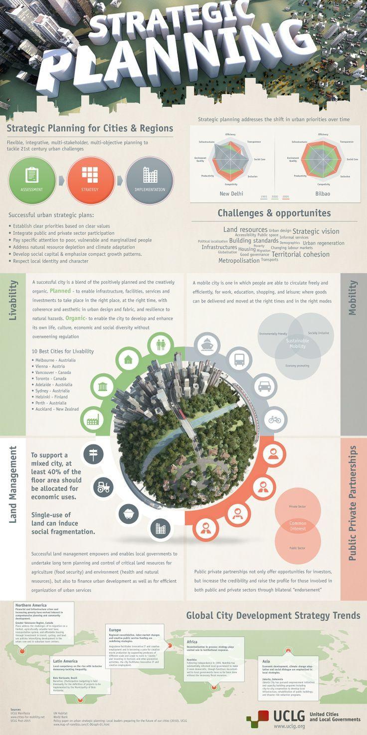 best ideas about strategic planning business strategic planning