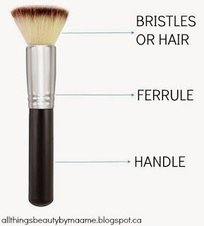 The Ultimate Makeup Brush Guide - Part 1 - All Things Beauty: Maame's Edition