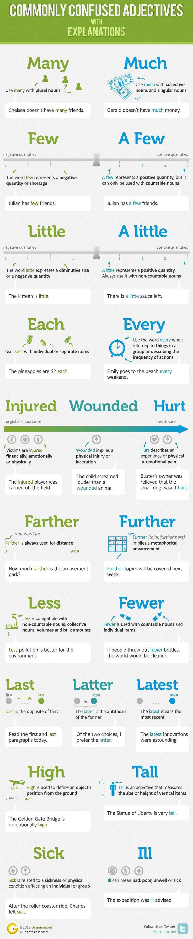 Educational infographic : Inglés es un idioma difícil! Usted puede aprender Inglés mediante Pronunciato