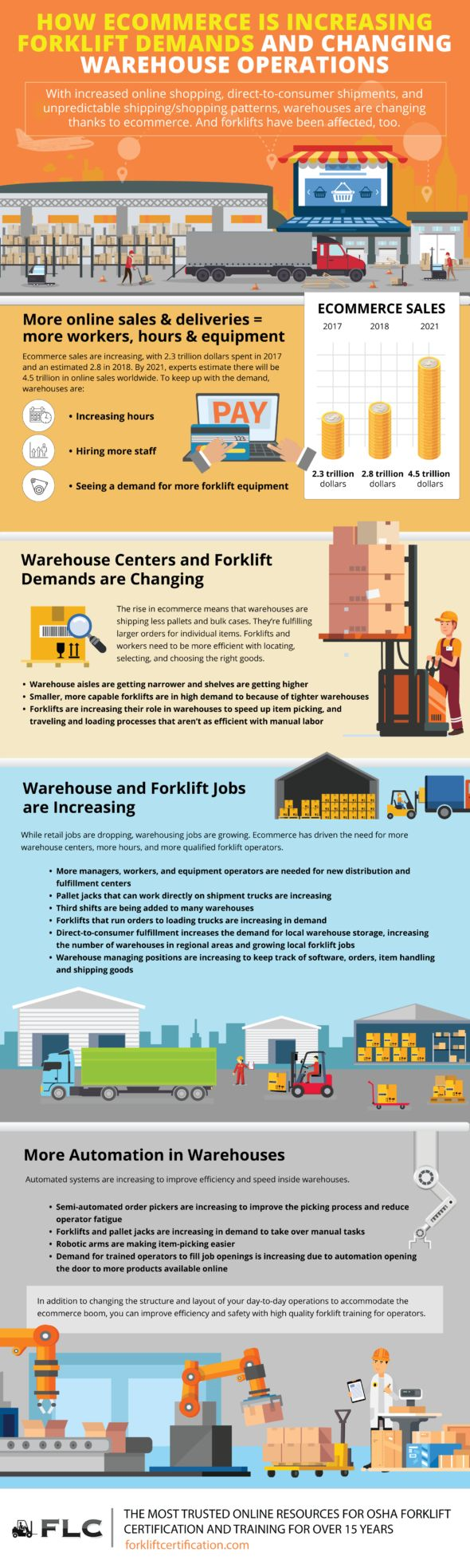 How Ecommerce is Increasing Forklift Demands and Changing Warehouse Operations