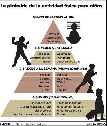 Pirámide de actividad física para niños