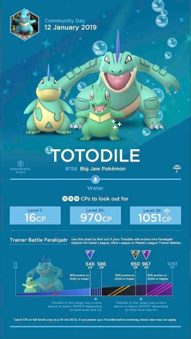 Totodile community day - CPs to look out for : TheSilphRoad