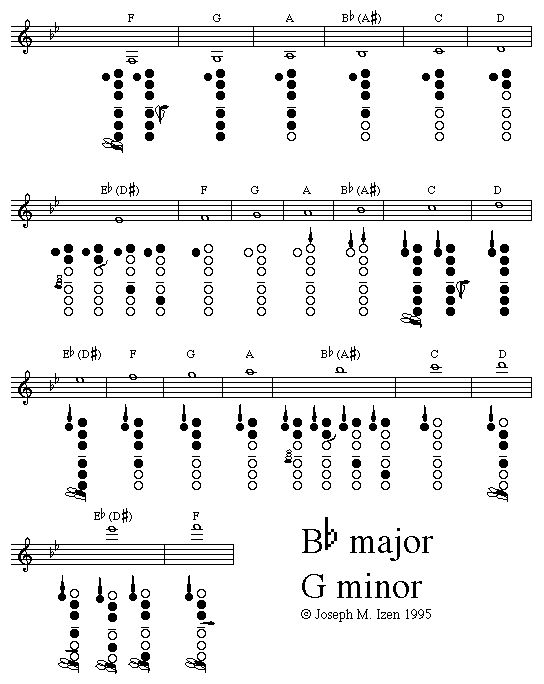 Clarinet Fingering Guide by Key - 15 fingering charts arranged by key - a simpler, purely graphic representation of fingerings. Keys or banks of keys are only shown if they are used for a particular note.|