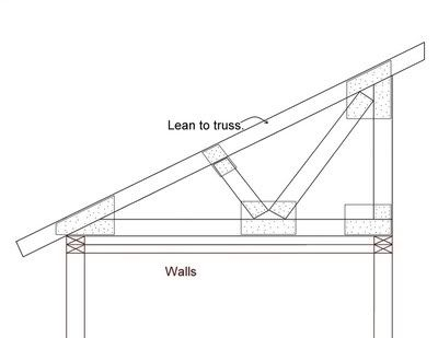 Need plans for a shed with a lean too roof pdf plans diy for Shed roof pole barn plans