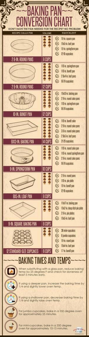 Baking Pan Conversions