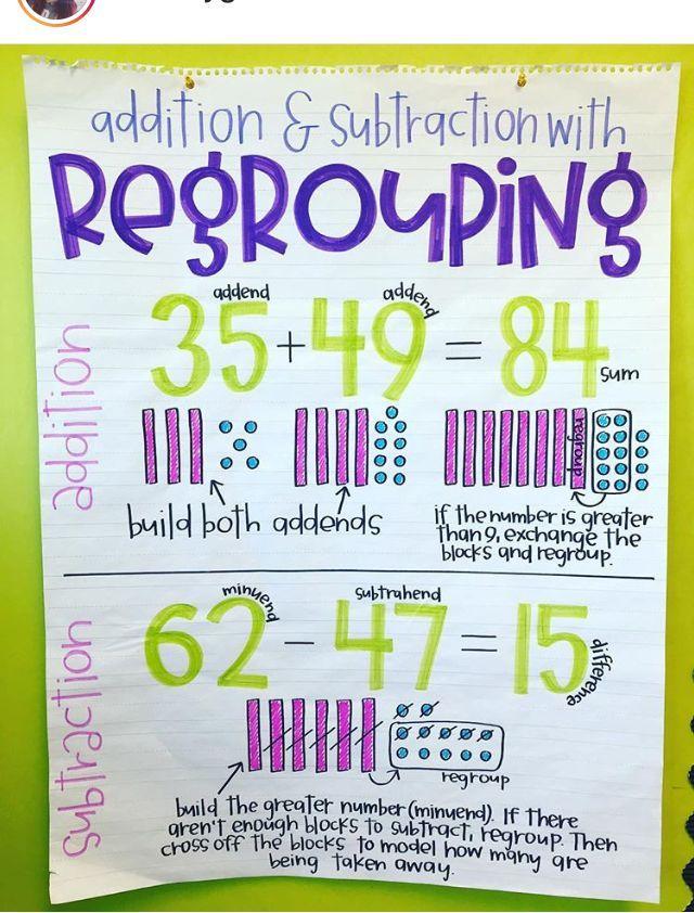 Regrouping Anchor Chart Math Anchor Charts Math Charts Classroom Anchor Charts