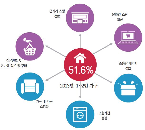 1인 가구의 증가, 새로운 산업의 시대 열릴까? - Art and Technology Holdings Blog