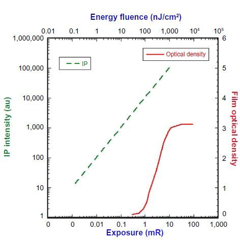 Figure 1 Response of film (red curve) and image plate (green curve) versus exposure (or energy fluence).