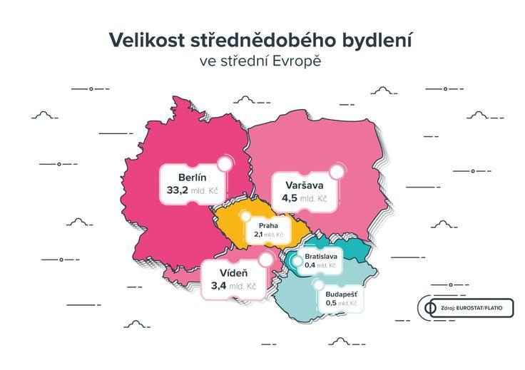 Jednoduchá infografika - Téma: Velikost střednědobého bydlení ve střední Evropě