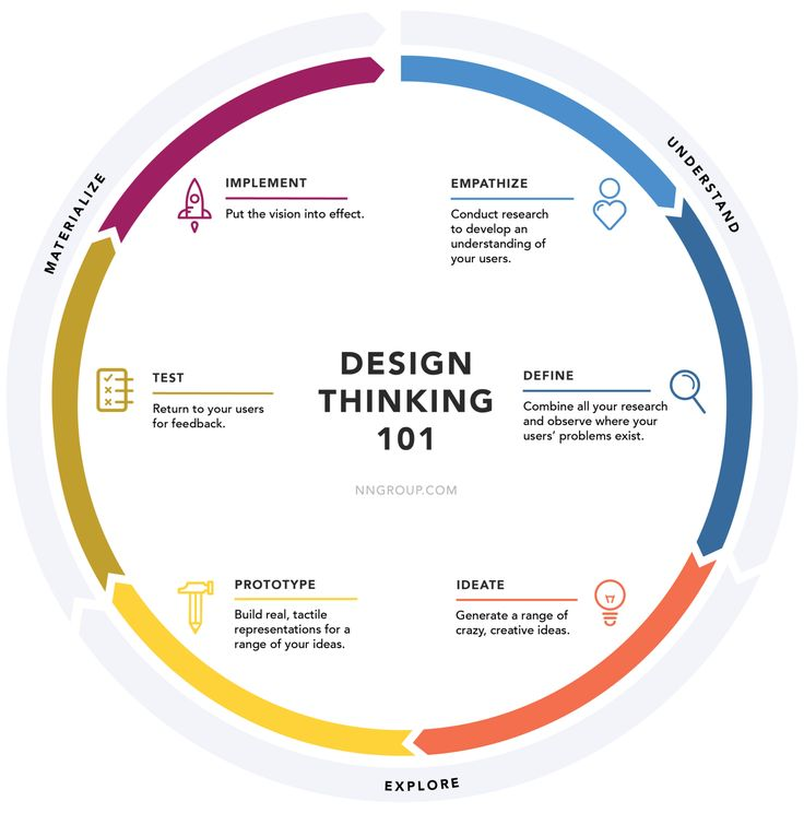 Phases of Design Thinking Process.