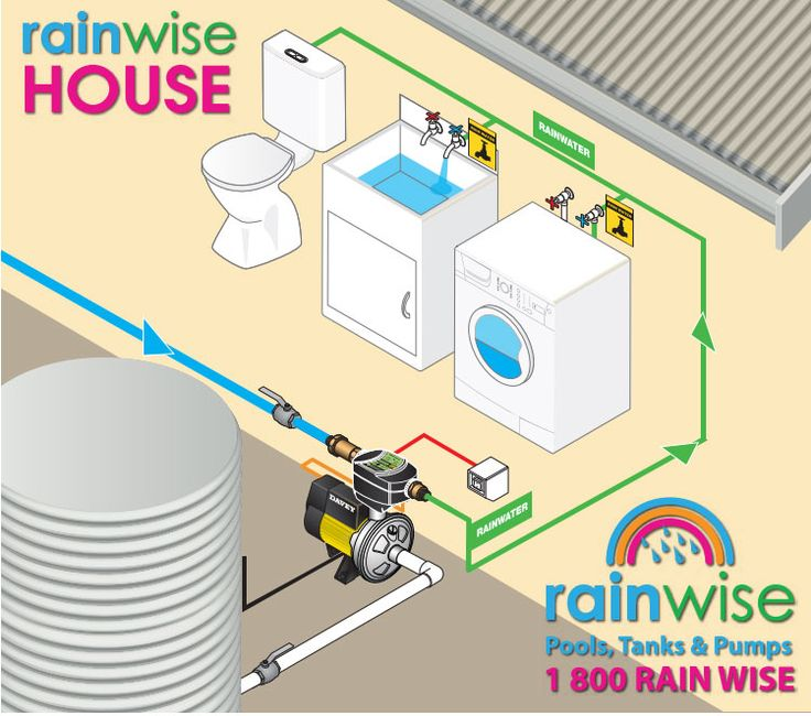 Why all pool owners should consider a water tank.