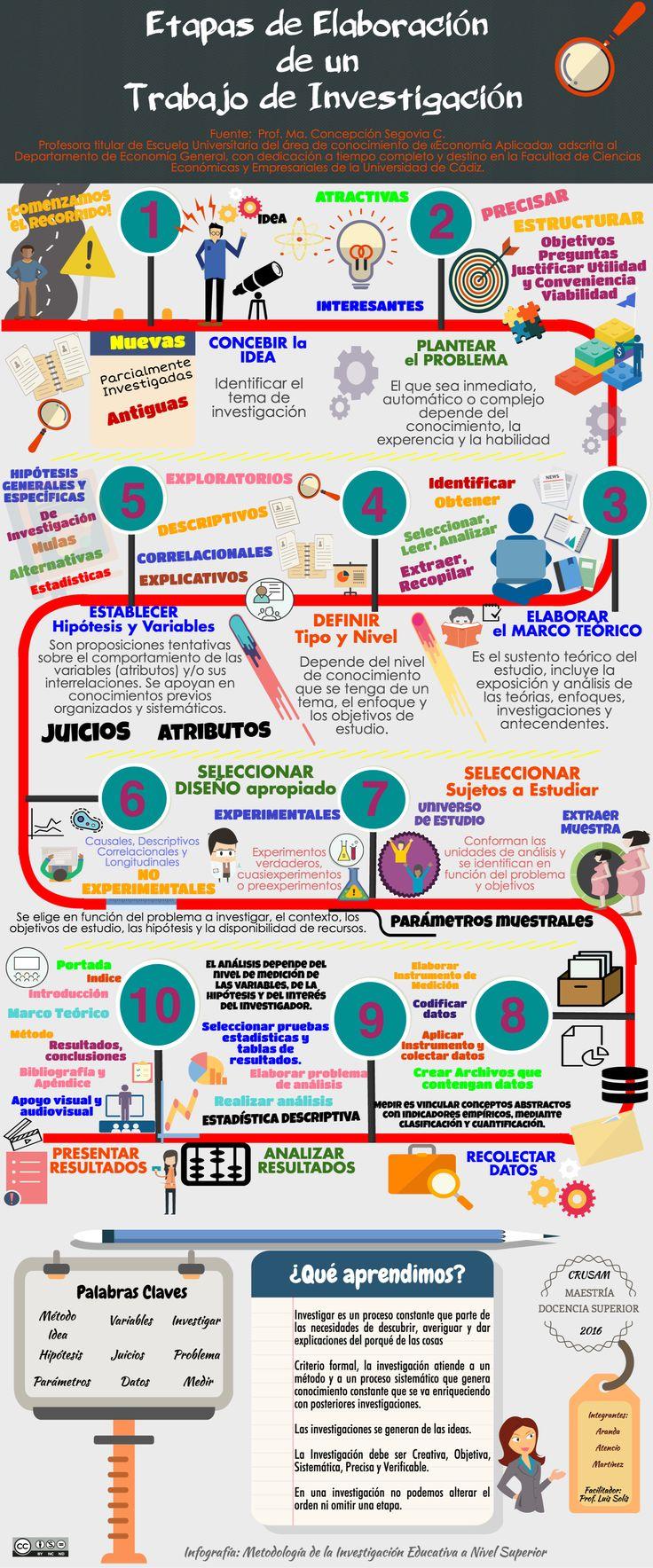Hola: Una infografía sobre las Etapas de elaboración de un trabajo de investigación. Vía Un saludo