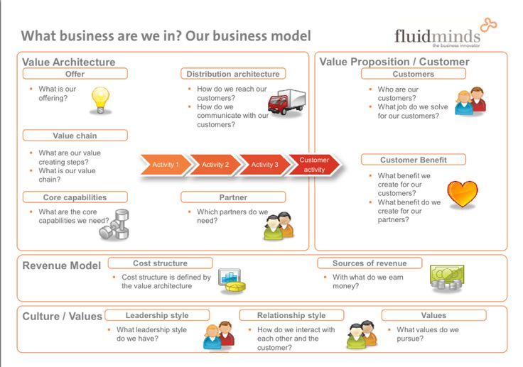 Staehler business model Business model canvas, Business