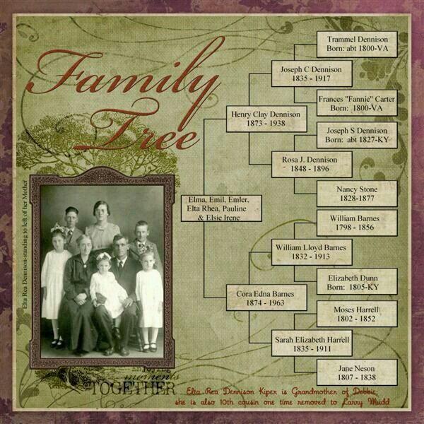Best 20+ Family tree layout ideas on Pinterest | Family tree ...