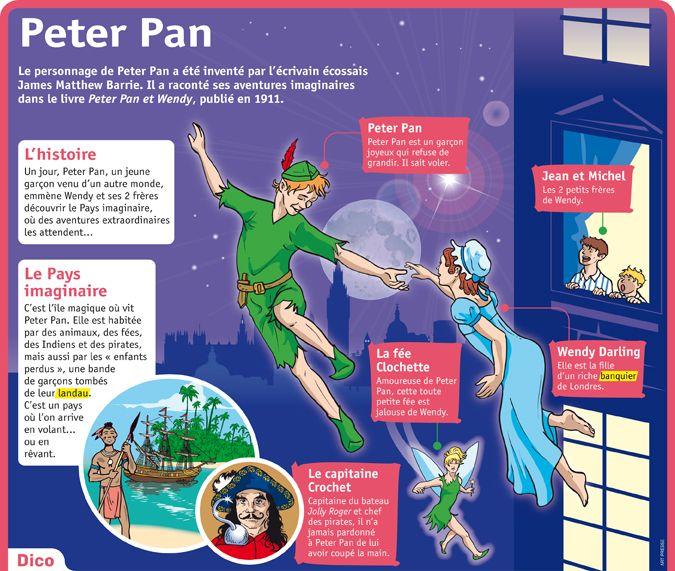 Fiche exposés : Peter Pan